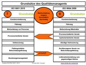 Grundsätze-QM